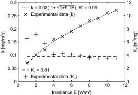 """<span class=""""bildunterschrift_hervorgehoben"""">Fig. 6 </span>Influence of the UV-A irradiance E on the reaction rate constant k and the adsorption equilibrium constant K<sub>d</sub>.<br />"""