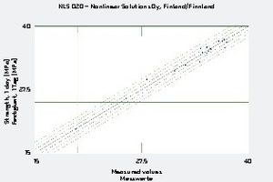 9 A comparison of measured 1-day compressive strength with the values predicted by the nonlinear model