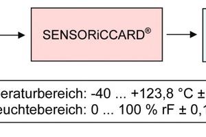 "<span class=""bildunterschrift_hervorgehoben"">Abb.1</span> Blockschaltbild der Messanordnung.<br />"