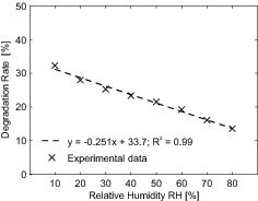 "<span class=""bildunterschrift_hervorgehoben"">Fig. 7</span> Influence of the relative humidity on the NO degradation rate.<br />"