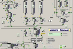 Fig. 7 The mixing sequence is optimized by the Masa-Henke mixing control system. The recipes can be stored and reactivated. For an improvement of the mixture, mixing times and quantities can be adapted by the operator anytime. The filing of the batches enables an analysis.