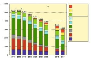 Fig. 5 Scenario 2009 of energy  sources [16].