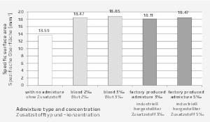 """<div class=""""bildtext"""">Vergleich der spezifischen Oberfläche α anLuftporen in Betonproben </div>"""