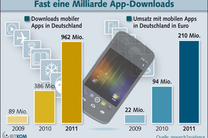 """<div class=""""FB BU Zahl"""">10</div>The app market is booming: in Germany alone, almost a billion apps were downloaded to smartphones in 2011"""