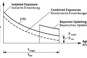 """<div class=""""bildtext"""">Prinzip einer Lebensdauerprognose für den Fall isolierter und kombinierter Einwirkungen </div>"""