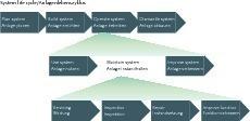 Fig. 1 Asset management and maintenance.