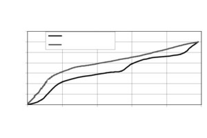 """<span class=""""bildunterschrift_hervorgehoben"""">Fig. 3</span> Swelling and shrinkage of a cement paste sample depending on relative humidity. Note the hysteresis (as in the case of the sorption isotherm shown in Fig. 1).<br />"""
