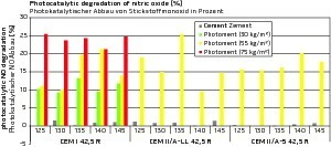 """<div class=""""bildtext_en"""">Photocatalytic nitrogen oxide degradation in the photoreactor, percentage decrease of the initial concentration. Grey: reference (without Photoment); green: with 30kg/m³ of Photoment; yellow: with 55kg/m³ of Photoment; red: with 75 kg/m³ of Photoment</div>"""