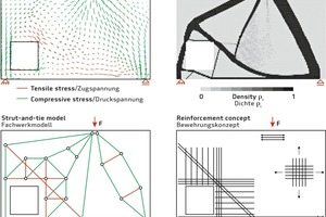 "<div class=""bildtext_en"">→ 2 Stress trajectories derived from linear FE analyses, density distribution as a result of topology optimization, strut-and-tie model and possible reinforcement concept developed for a panel with cutout</div>"
