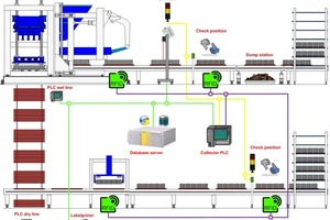 """<div class=""""FB BU Zahl"""">6</div><div class=""""bildunterschrift_en"""">Possible positions of the reader system and survey of the networking on the wet and dry side of a concrete block plant</div>"""
