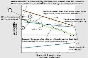 """<div class=""""bildtext"""">Anordnung einer hypothetischen Kusum, die das Mittelwertkriterium gerade erfüllt, innerhalb der Warn- und Kontrolllinien entsprechend Anhang H </div>"""