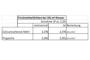 """<div class=""""bildnummer"""">Tab. 2</div><div class=""""bildtext_en"""">Fresh mortar density using 191 ml of water</div>"""