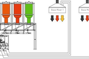 System sketch of theCom 70-6 with 6colors into 3 mixers with three concrete buffer hoppers each