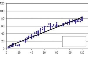 """<span class=""""bildunterschrift_hervorgehoben"""">Abb. 3</span> Rheologisches Verhalten von PFFM; typisches Beispiel einer Fließkurve und bestimmte rheologische Parameter gemäß: a) Bingham-Modell, b) Herschel-Bulkley-Modell.<br />"""