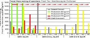 """<div class=""""bildtext_en"""">Freeze-thaw resistance of tested Proctor specimens: left, the reference with pure cement appearing in grey (not measured for all water/binder ratios), followed by mixes with varying ratios of photocatalytically active Photoment.</div>"""