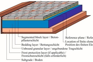 "<span class=""bildunterschrift_hervorgehoben"">Fig.1</span> Segmented block pavement – FE mesh of the surface layer.<br />"