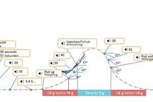 "<div class=""bildtext_en"">→ 2 Flight pattern of the aircraft during one parabola</div>"