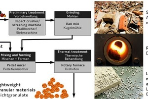 "<div class=""bildtext_en"">→ 1 Process steps in the production of lightweight granular materials from demolished masonry</div>"