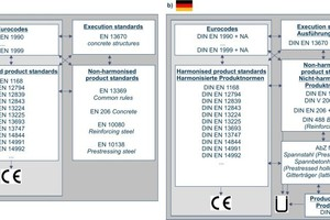 → 1 Overview of the system of product and reference standards a) in Europe, b) in Germany