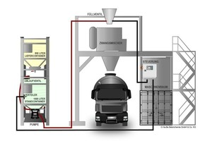 Schematic mobile color dosing equipment