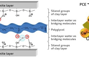 "<div class=""bildtext_en"">→ 2 Schematic illustration of the two possibilities concerning the interaction of PCE superplasticizers with clay minerals: (left) chemical incorporation of PCE side chains in the layer structure of a clay mineral and (right) adsorptive coating of the clay particle surface with PCE molecules</div>"