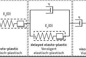 """<div class=""""bildtext"""">Modifiziertes Burgers-Modell zur Prognose des Langzeittragverhaltens von Verbundankern</div>"""