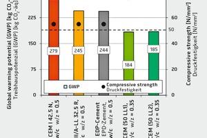 "<div class=""bildtext_en"">→ 1 Global warming potential of various concrete mixes with similar durability parameters</div>"
