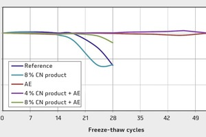 """<div class=""""bildtext"""">Relativer dynamischer E-Modul beim """"Referenz""""-Beton während des CDF-Tests</div>"""
