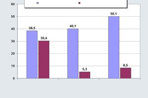 Bestimmung der photokatalytischen Aktivität nach UNI11247 von Betonpflaster (CDF-Test)