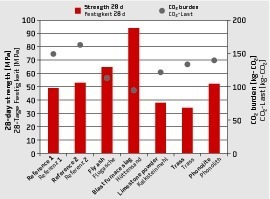 """<div class=""""bildtext_en"""">→ 2 28-day strength and CO<sub>2</sub> burden of reference concretes and newly developed concrete mix designs for different additives, by using a replacement level of 80 % of cement in the binder</div>"""