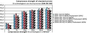 """<div class=""""bildtext_en"""">Strength curves of standard prisms according to DIN EN 196, with pure cement or 80% of standard cement and 20% of Photoment. Blue: CEM I 52.5 R; red: CEM II/A-LL 42.5 R; black: CEM II/A-S 42.5 R. Samples with 20% of Photoment appear in a hatched pattern.</div>"""