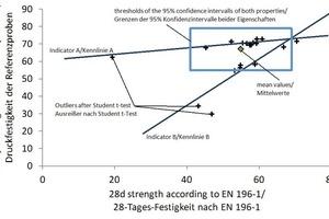 Ergebnisse für die Druckfestigkeit der an der BAM vorbereiteten Mörtelprismen im Vergleich mit den Ergebnissen für die Druckfestigkeit der in den Laboren hergestellten Prismen