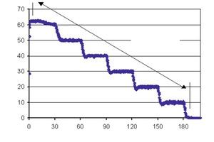 """<span class=""""bildunterschrift_hervorgehoben"""">Abb. 2</span> Messvorgang mit dem Rotationsrheometer ROD-1E zur Bestimmung des rheologischen Verhaltens von PFFB.<br />"""
