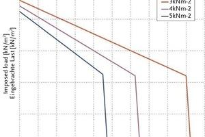 """<span class=""""bildunterschrift_hervorgehoben"""">Fig. 9</span> Example of load capacity curve of Petra hanger.<br /><span class=""""bildunterschrift_hervorgehoben"""">Abb. 9</span> Beispiel für die Traglastkurve eines Petra-Auflagerbalkens.<br />"""