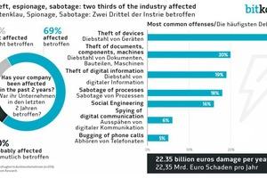 """<div class=""""bildtext"""">… sind heute Untersuchungen zufolge zunehmend auch der Datenklau, Spionage- und Sabotageaktivitäten ein Problem</div>"""