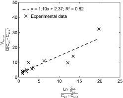 """<span class=""""bildunterschrift_hervorgehoben"""">Fig. 4</span> Regression analysis of experimental data presented in <em>[8]</em> (left) and data taken from <em>[9]</em> (right).<br />"""