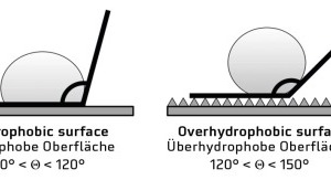 "<div class=""bildnummer"">4</div><div class=""bildtext_en"">Contact angles related to hydrophilic, hydrophobic, overhydrophobic, and superhydrophobic surfaces</div>"