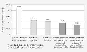"""<div class=""""bildtext"""">Vergleich des Verteilungsverhältnisses derLuftporen in den Betonproben L− </div>"""