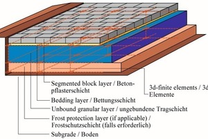 "<span class=""bildunterschrift_hervorgehoben"">Fig. 8</span> Segmented block pavement – FE mesh of the base and sub-base layers.<br />"