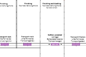 Layout regarding the transport system for concrete precast elements for finishing in different buildings