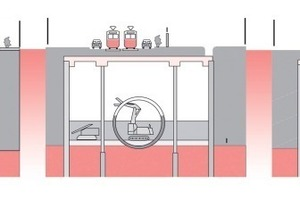 Fig. 7 Construction principle of the new stations by means of shield driving and the cut-and-cover method. The greater part of the construction work takes place largely out of sight.