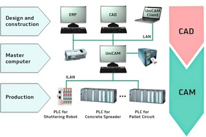 "<div class=""bildtext_en"">Master computers are an important link between design and production</div>"