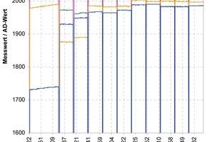 """<span class=""""bildunterschrift_hervorgehoben"""">Abb.6 </span>Mehrere Messkanäle messen das Aushärtungsverhalten. Sie zeigen ein typisches Einschwingverhalten."""