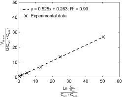 "<span class=""bildunterschrift_hervorgehoben"">Fig. 4:</span>&nbsp;&nbsp;&nbsp; Regression analysis of experimental data presented in [8] (a) and data taken from [9] (b)."