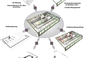 """A """"BIM manager"""" and efficient data exchange mechanisms are required for the seamless cooperation between all parties involved in the design and planning process"""
