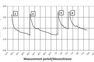 """<span class=""""bildunterschrift_hervorgehoben"""">Abb. 11</span> Kalibrierkurve der Fotodiodenspannung als Funktion des Durchfeuchtungsgrades (Dfg) in Vol.% des CaSO<sub>4</sub>-Estrichs<br />"""