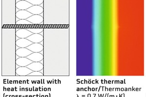 "<div class=""bildtext_en"">Schöck thermal anchors connect the outer shell of element and sandwich walls virtually without creating any thermal bridges</div>"