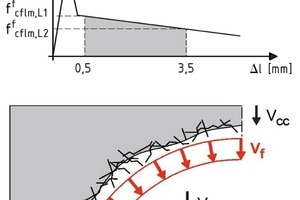 Fig. 5 Post-cracking tensile strength of the steelfiber concrete (top) and the contributions to the shear resistance of a steelfiber concrete girder (bottom).
