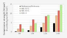 "<div class=""bildnummer"">6</div><div class=""bildtext_en"">Comparison of concretes of the same composition after standard storage (Reference), heat treatment (WB-30°C and WB-40°C) and PUS treatment (PUS-3)</div>"