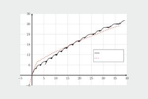 "<div class=""bildunterschrift_en"">→ 2 Experimental and calculated changes in central deflection, </div><div class=""bildunterschrift_en"">test specimen B5</div>"